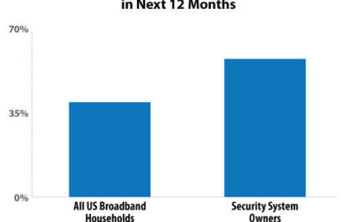 63% of Security System Owners Plan to Purchase a Smart Home Device in the Next 12 Months   2020-10-22
